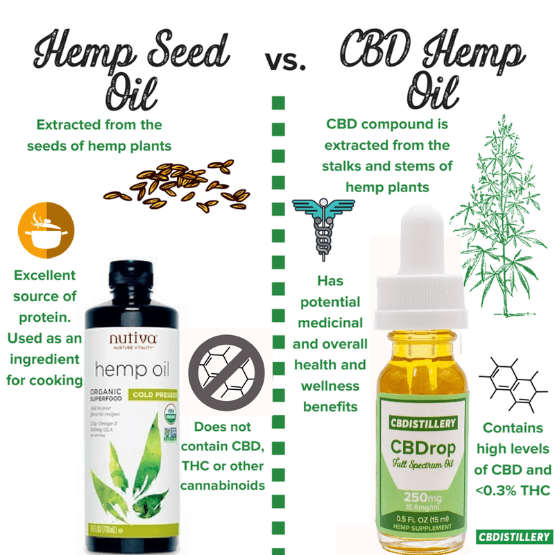 hemp-seed-oil-vs-cbd-hemp-oil-1.png